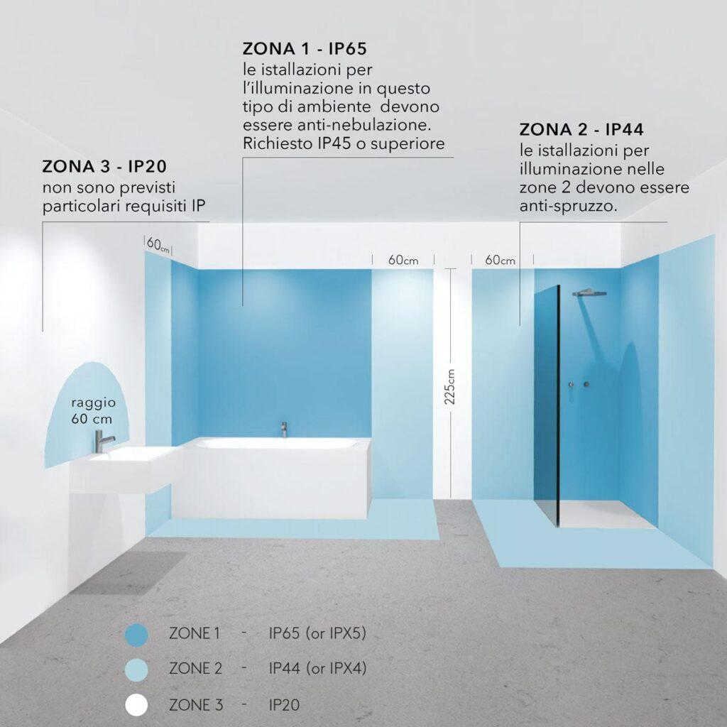 Grado-IP-illuminazione-bagno
